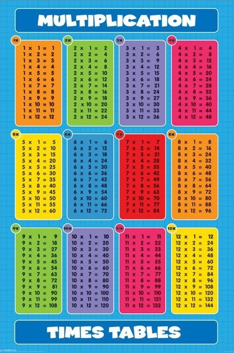 Posters Plakát, Obraz - Multiplication - times tables, (61 x 91,5 cm)