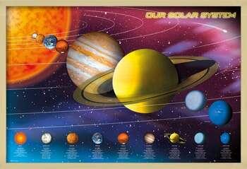 Rámovaný plakát Solar system