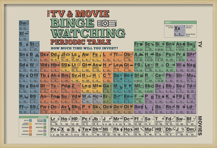 Plakát  The TV And Movie Binge Watching Periodic Table