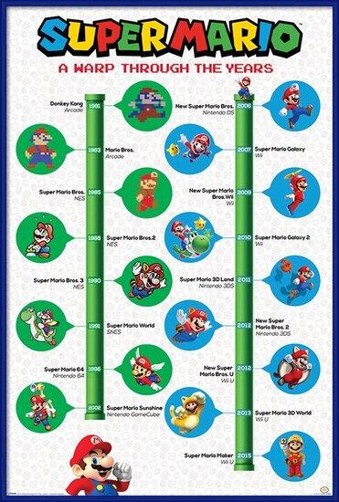 Plakát Super Mario - A Warp Through The Years